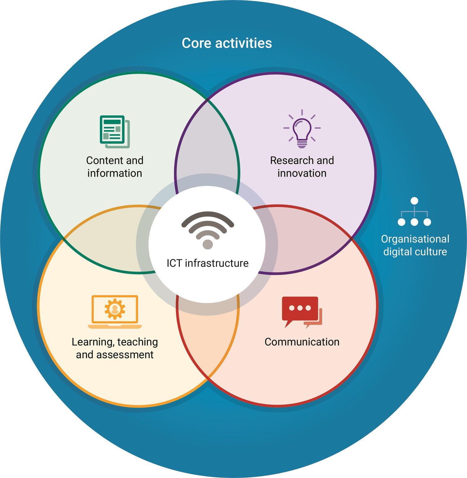 The digitally capable organisation