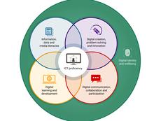 Digital capabilities framework: the six elements defined