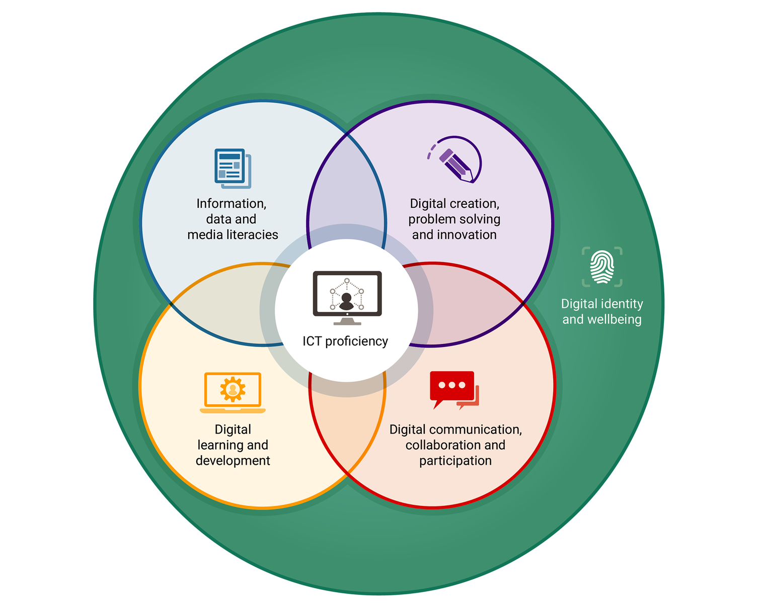 Digital capabilities framework: the six elements defined