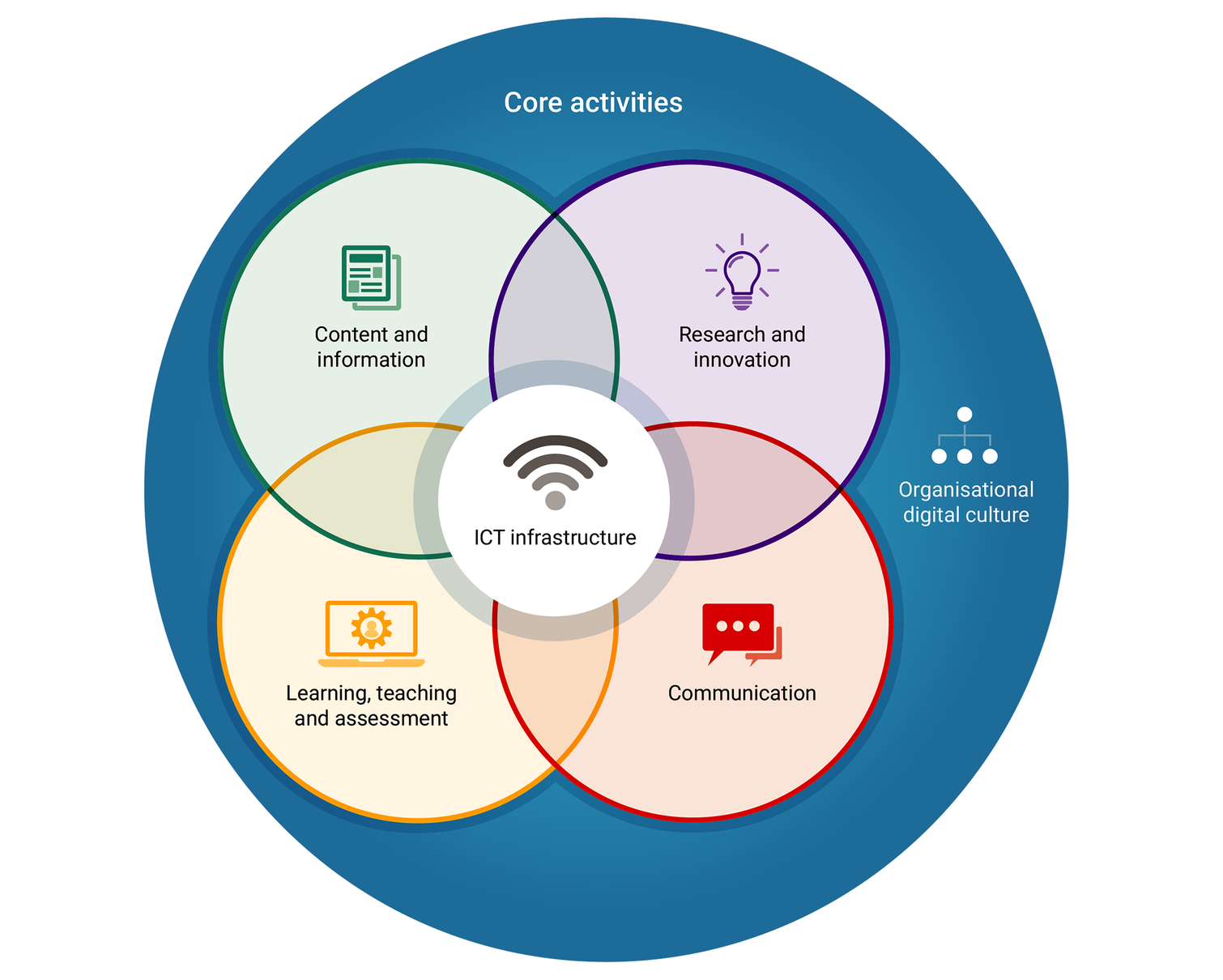 Organisational digital capabilities framework