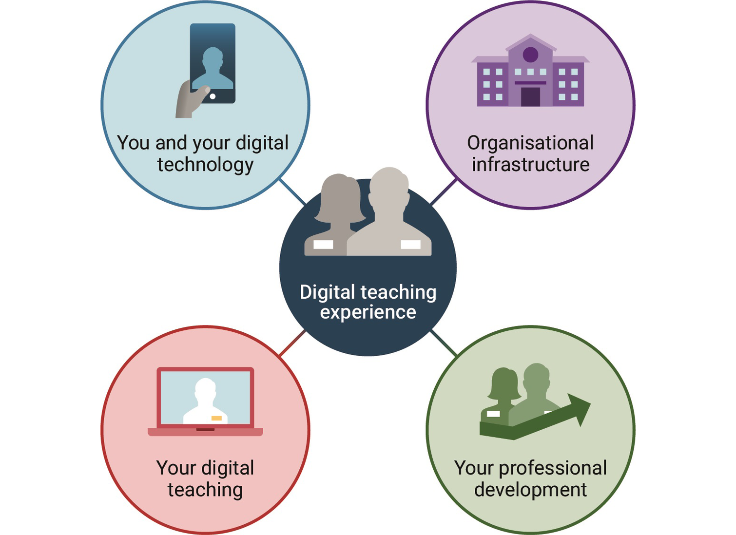 Smaller version - Digital-Teaching-Experience.png