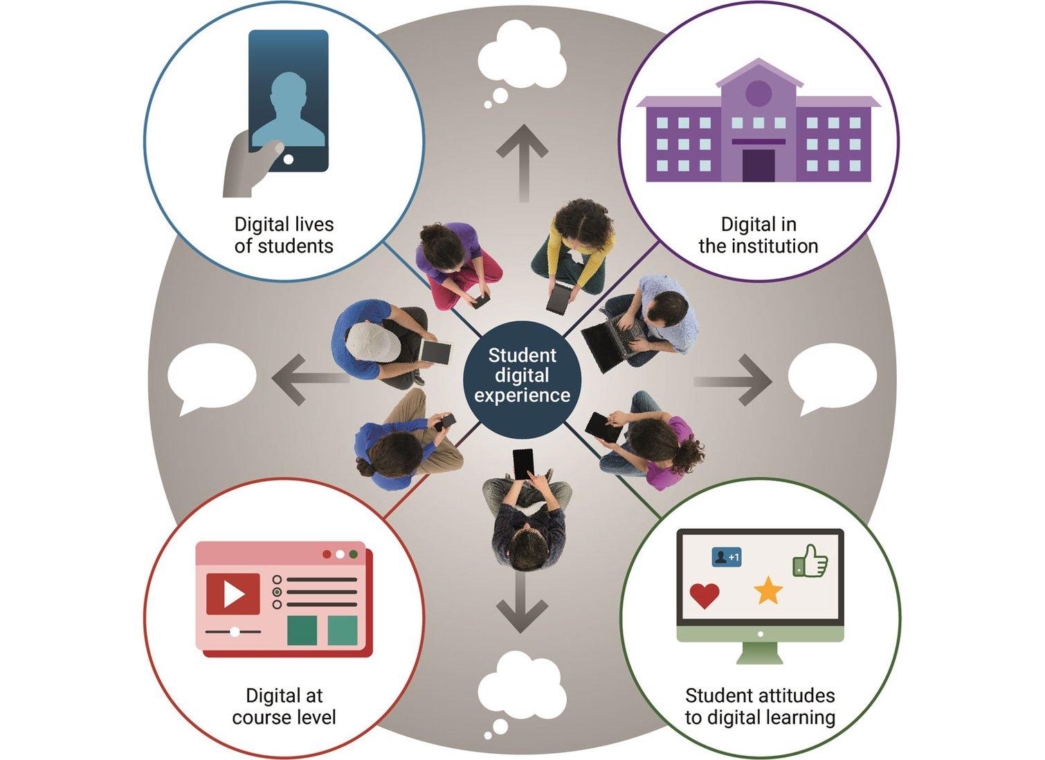 Smaller version - Student-Exprience-Insights-Report-Main-Model.jpg